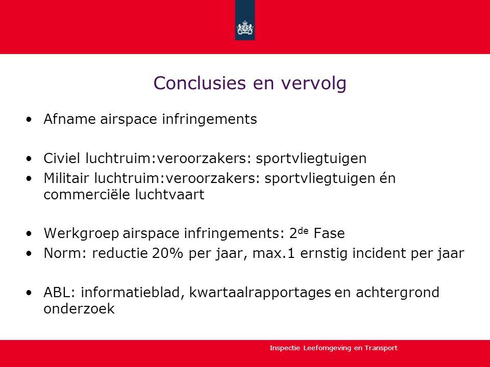 Inspectie Leefomgeving en Transport Conclusies en vervolg Afname airspace infringements Civiel luchtruim:veroorzakers: sportvliegtuigen Militair lucht