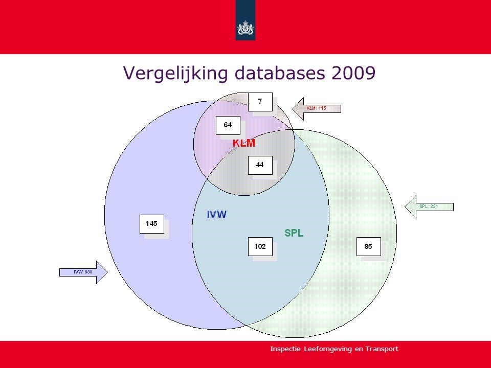 Vergelijking databases 2009