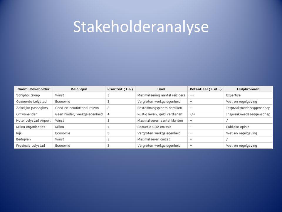Stakeholderanalyse