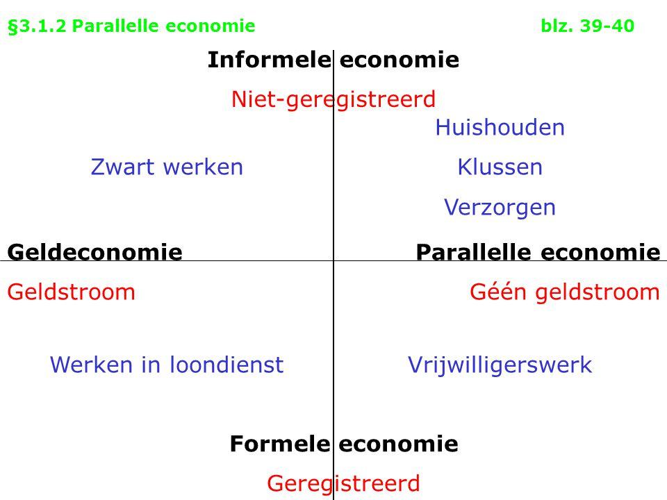 §3.1.2 Parallelle economieblz. 39-40 Informele economie Niet-geregistreerd Formele economie Geregistreerd Geldeconomie Geldstroom Parallelle economie