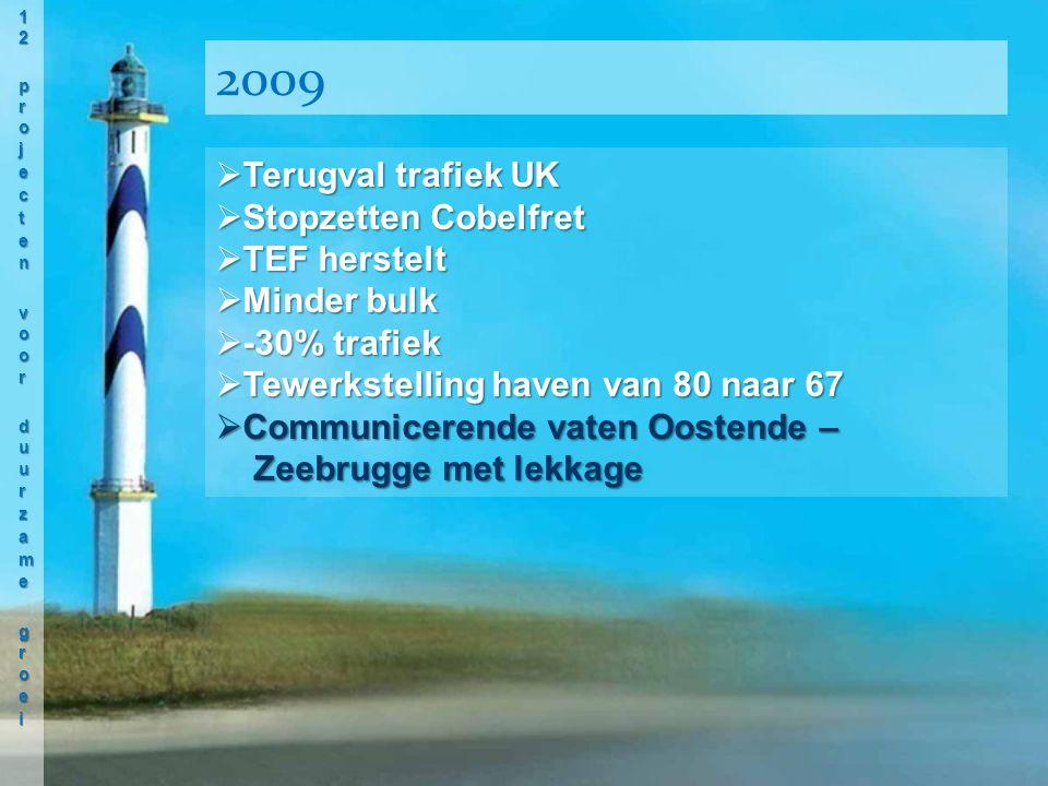  Terugval trafiek UK  Stopzetten Cobelfret  TEF herstelt  Minder bulk  -30% trafiek  Tewerkstelling haven van 80 naar 67  Communicerende vaten Oostende – Zeebrugge met lekkage 2009