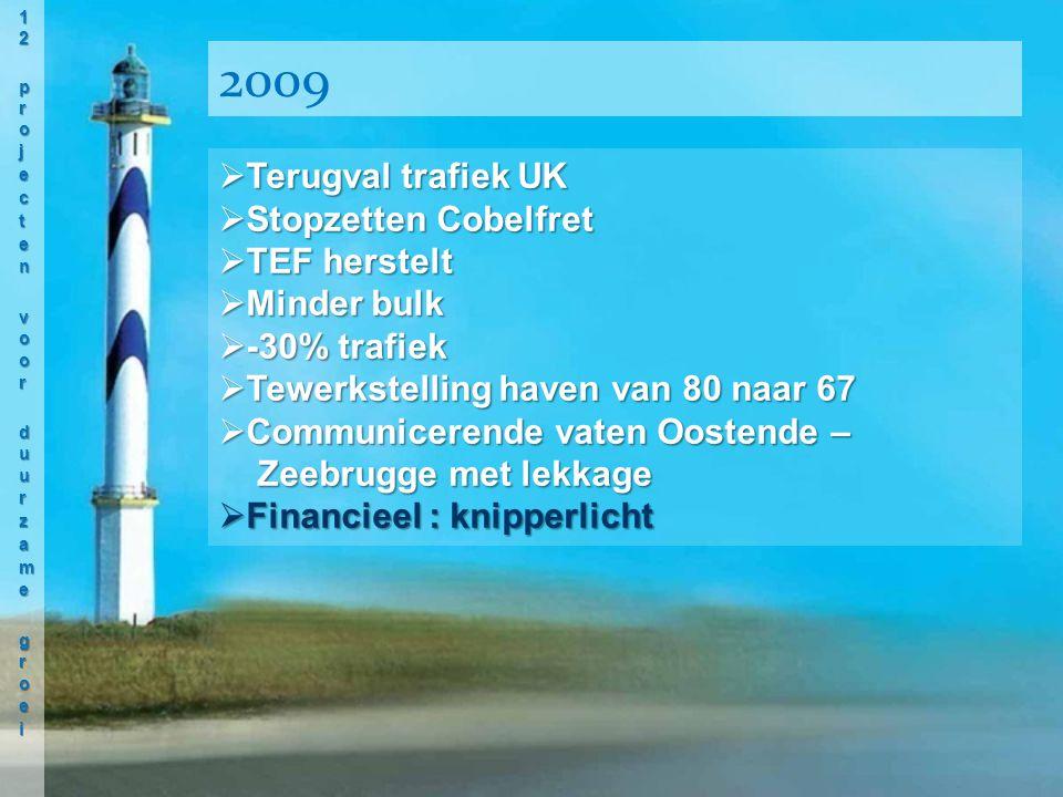  Terugval trafiek UK  Stopzetten Cobelfret  TEF herstelt  Minder bulk  -30% trafiek  Tewerkstelling haven van 80 naar 67  Communicerende vaten Oostende – Zeebrugge met lekkage  Financieel : knipperlicht 2009