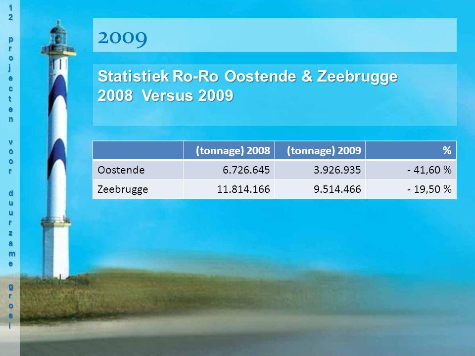 (tonnage) 2008(tonnage) 2009% Oostende6.726.6453.926.935- 41,60 % Zeebrugge11.814.1669.514.466- 19,50 % Statistiek Ro-Ro Oostende & Zeebrugge 2008 Versus 2009