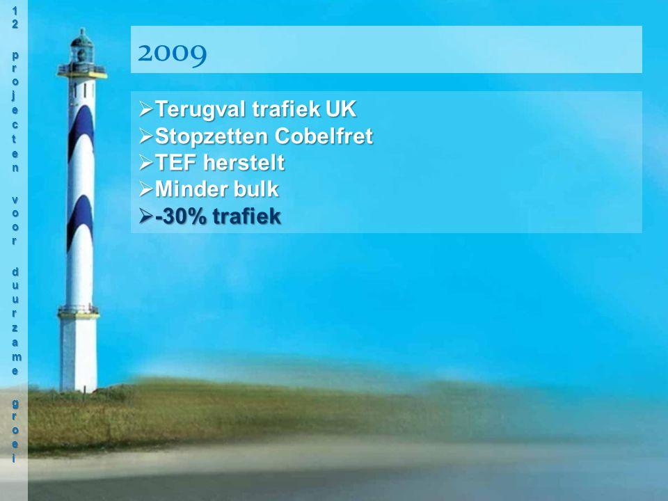  Terugval trafiek UK  Stopzetten Cobelfret  TEF herstelt  Minder bulk  -30% trafiek 2009