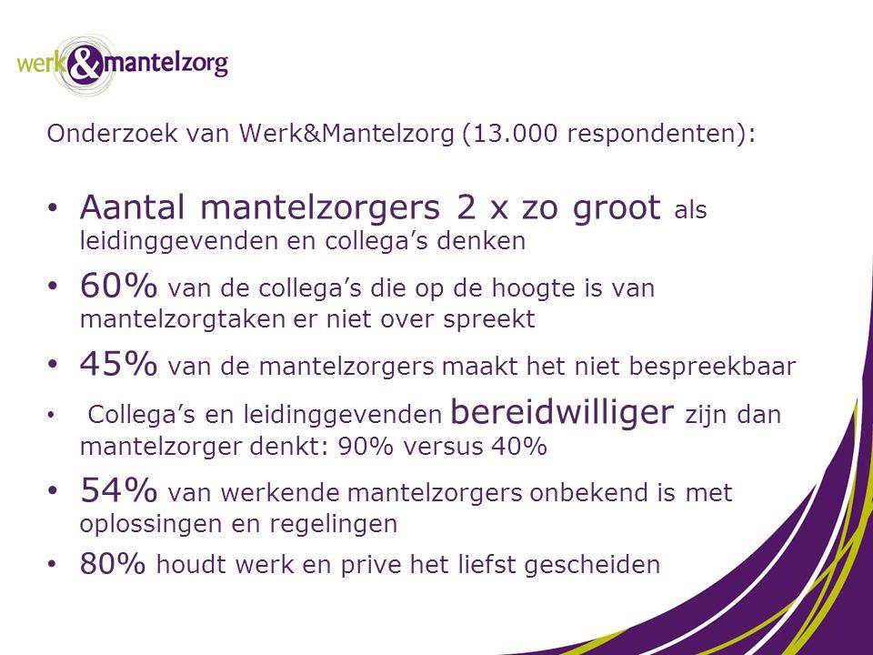 Onderzoek van Werk&Mantelzorg (13.000 respondenten): Aantal mantelzorgers 2 x zo groot als leidinggevenden en collega's denken 60% van de collega's di
