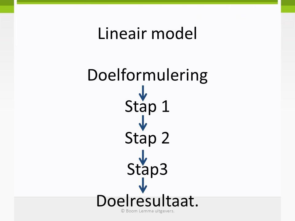 Circulair model Nadenken Plan makenUitvoeren Evalueren © Boom Lemma uitgevers.