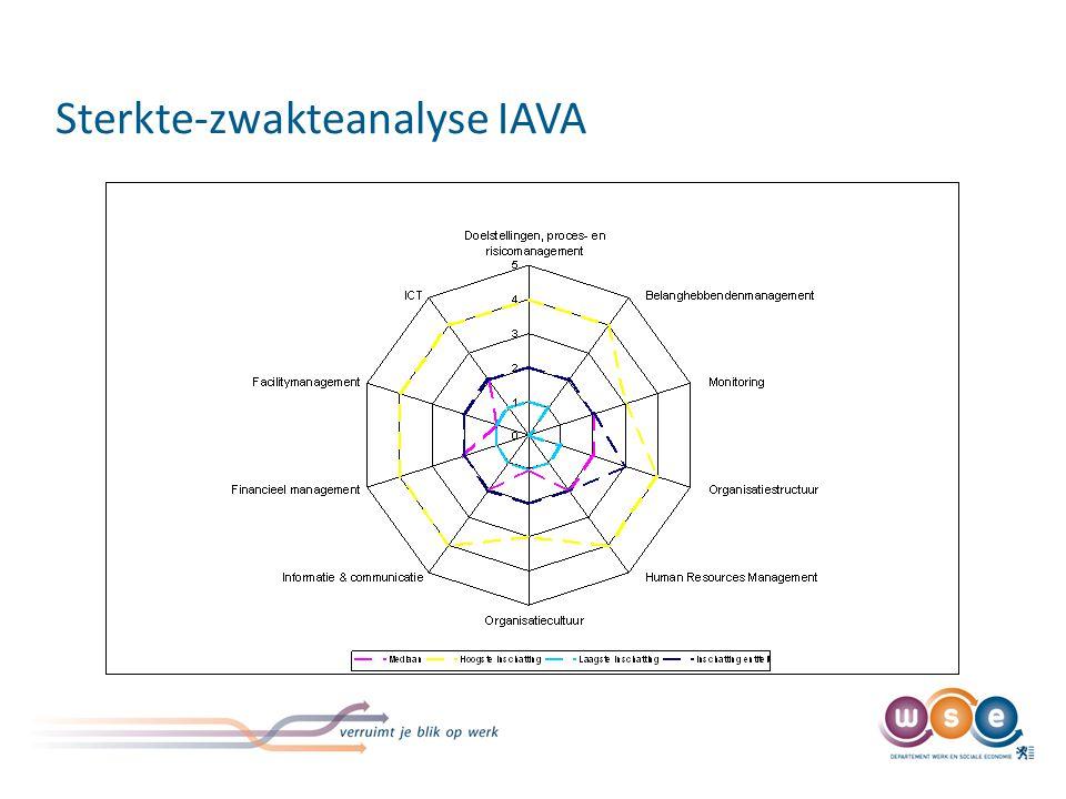 Sterkte-zwakteanalyse IAVA