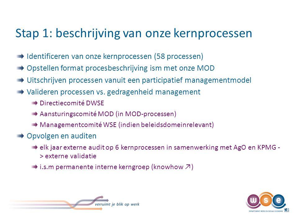 Stap 1: beschrijving van onze kernprocessen Identificeren van onze kernprocessen (58 processen) Opstellen format procesbeschrijving ism met onze MOD U