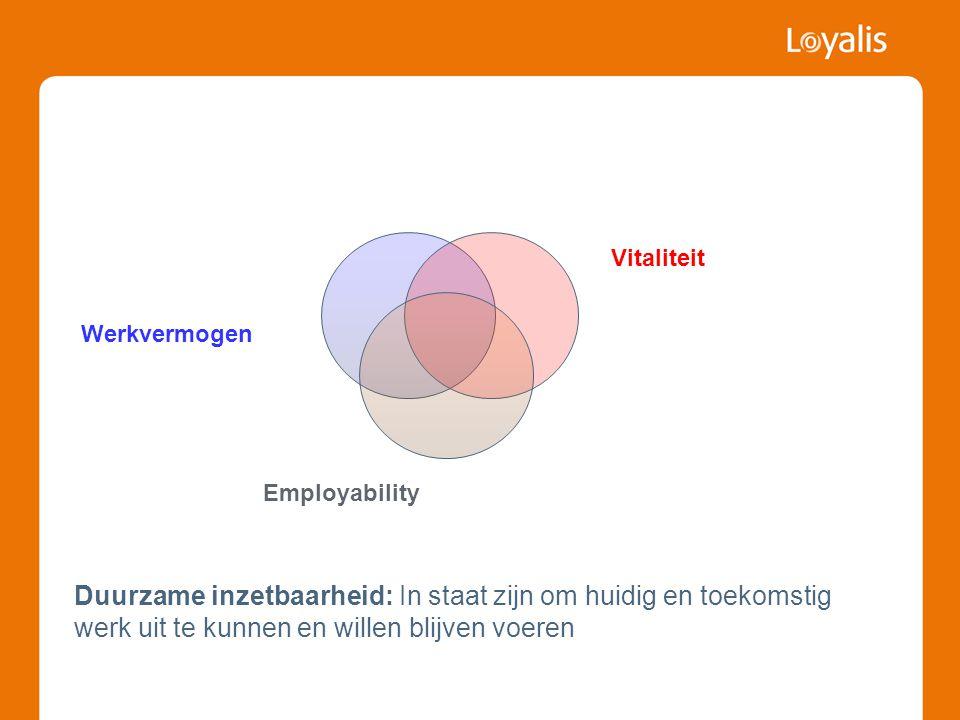 Duurzame inzetbaarheid: In staat zijn om huidig en toekomstig werk uit te kunnen en willen blijven voeren Werkvermogen Vitaliteit Employability
