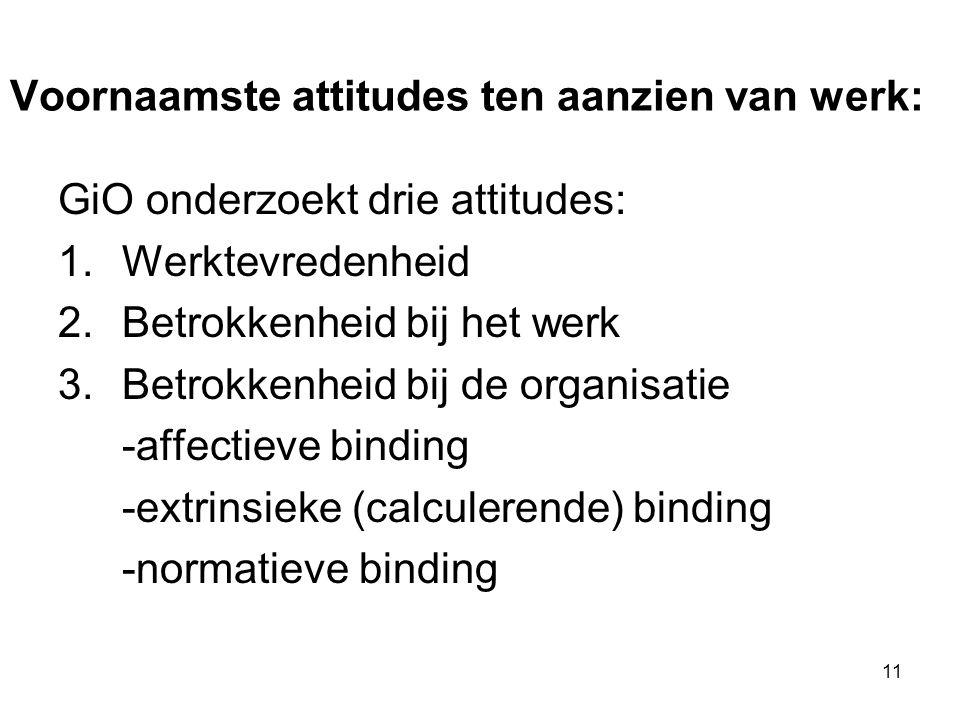 11 Voornaamste attitudes ten aanzien van werk: GiO onderzoekt drie attitudes: 1.Werktevredenheid 2.Betrokkenheid bij het werk 3.Betrokkenheid bij de o