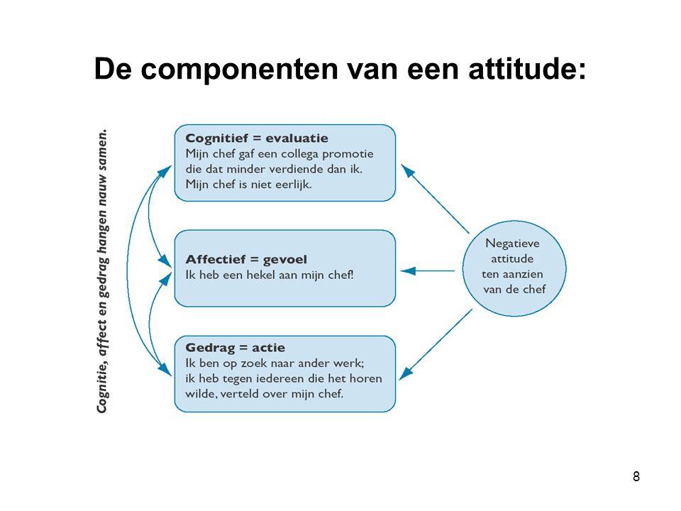 8 De componenten van een attitude: