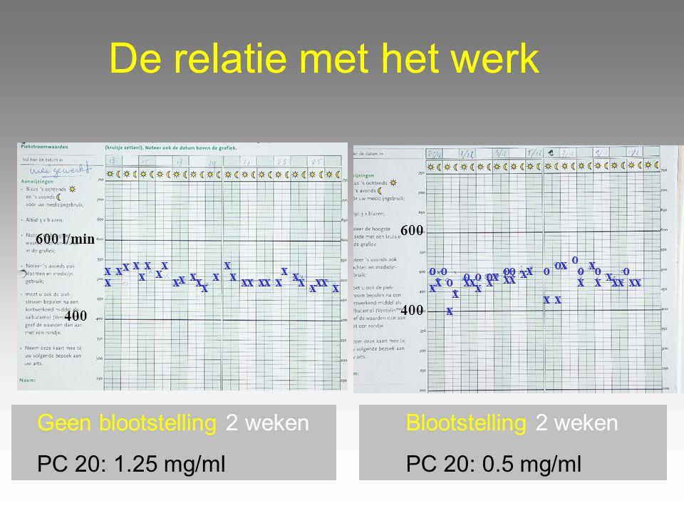 De relatie met het werk Blootstelling 2 weken PC 20: 0.5 mg/ml Geen blootstelling 2 weken PC 20: 1.25 mg/ml x x x x x x x x x x x x x x x x x xxxxx x
