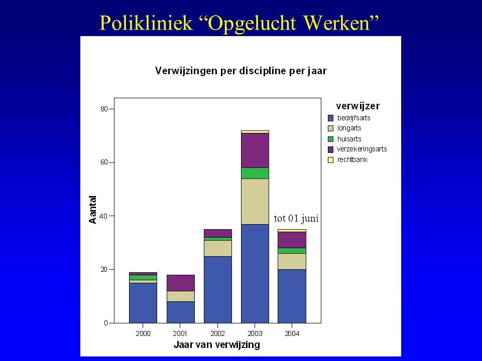 "Polikliniek ""Opgelucht Werken"" tot 01 juni"