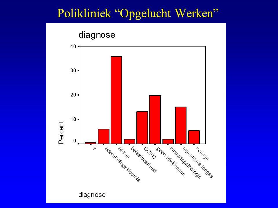 Beroepsastma: Biologische agentia n = 3 astma