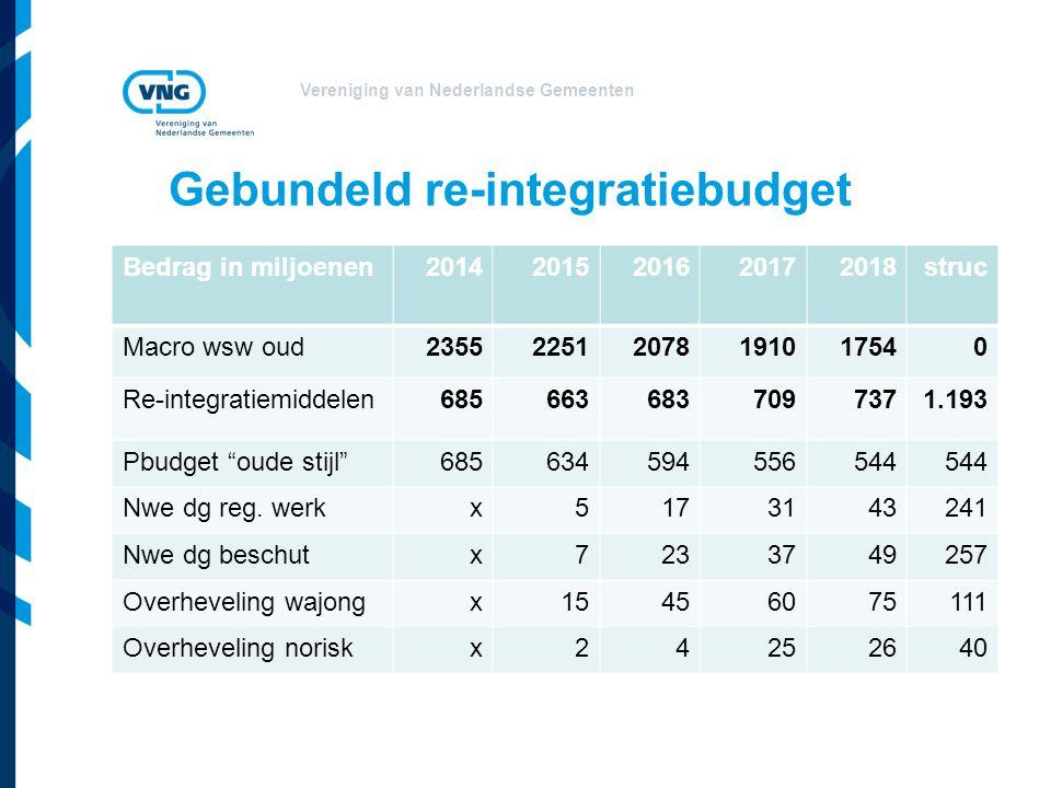 Vereniging van Nederlandse Gemeenten Gebundeld re-integratiebudget Bedrag in miljoenen20142015201620172018struc Macro wsw oud235522512078191017540 Re-integratiemiddelen6856636837097371.193 Pbudget oude stijl 685634594556544 Nwe dg reg.