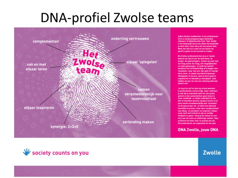 DNA-profiel Zwolse teams 11