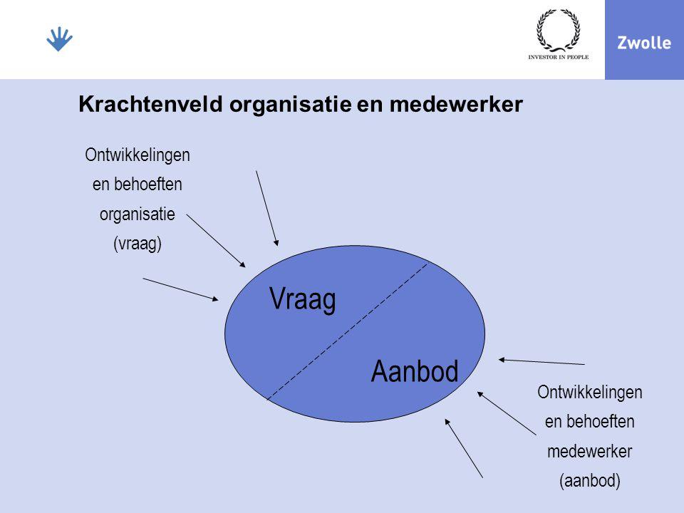 Organisatie waarden De 4 V's Verbinding Vakmanschap Vertrouwen Verantwoordelijkheid