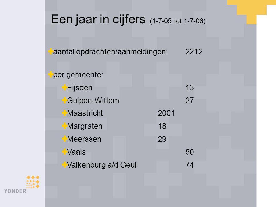 Een jaar in cijfers (1-7-05 tot 1-7-06)  aantal opdrachten/aanmeldingen:2212  per gemeente:  Eijsden13  Gulpen-Wittem27  Maastricht2001  Margrat