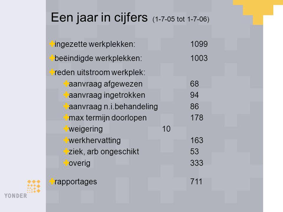 Een jaar in cijfers (1-7-05 tot 1-7-06)  ingezette werkplekken:1099  beëindigde werkplekken:1003  reden uitstroom werkplek:  aanvraag afgewezen68