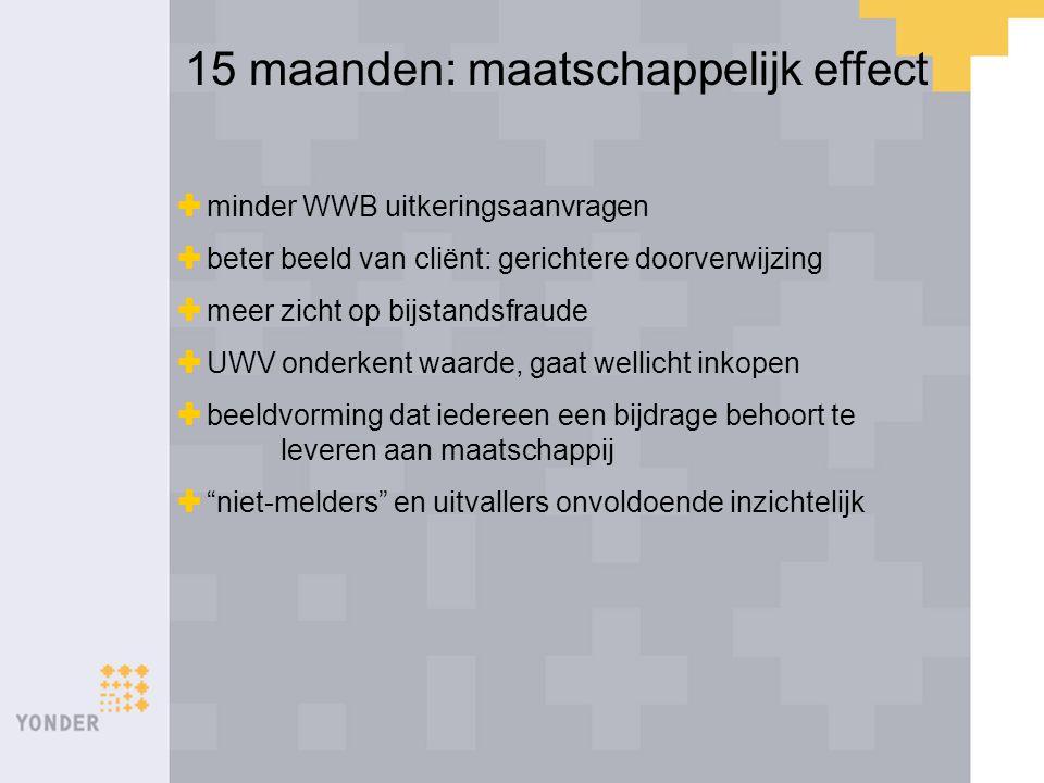 15 maanden: maatschappelijk effect  minder WWB uitkeringsaanvragen  beter beeld van cliënt: gerichtere doorverwijzing  meer zicht op bijstandsfraud