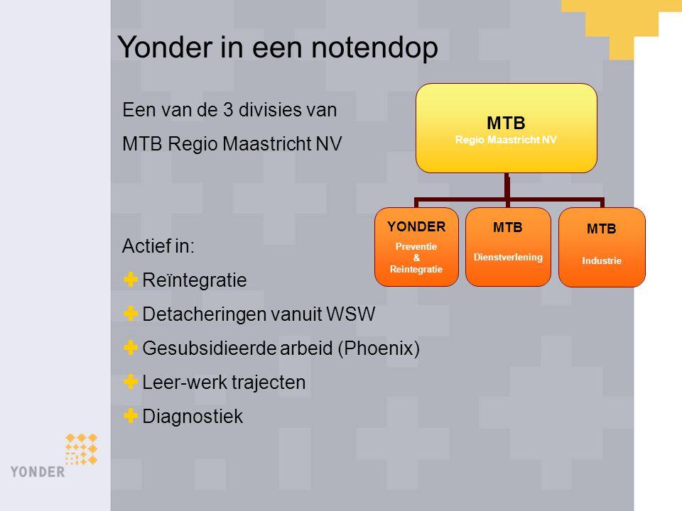 Yonder in een notendop Een van de 3 divisies van MTB Regio Maastricht NV Actief in:  Reïntegratie  Detacheringen vanuit WSW  Gesubsidieerde arbeid
