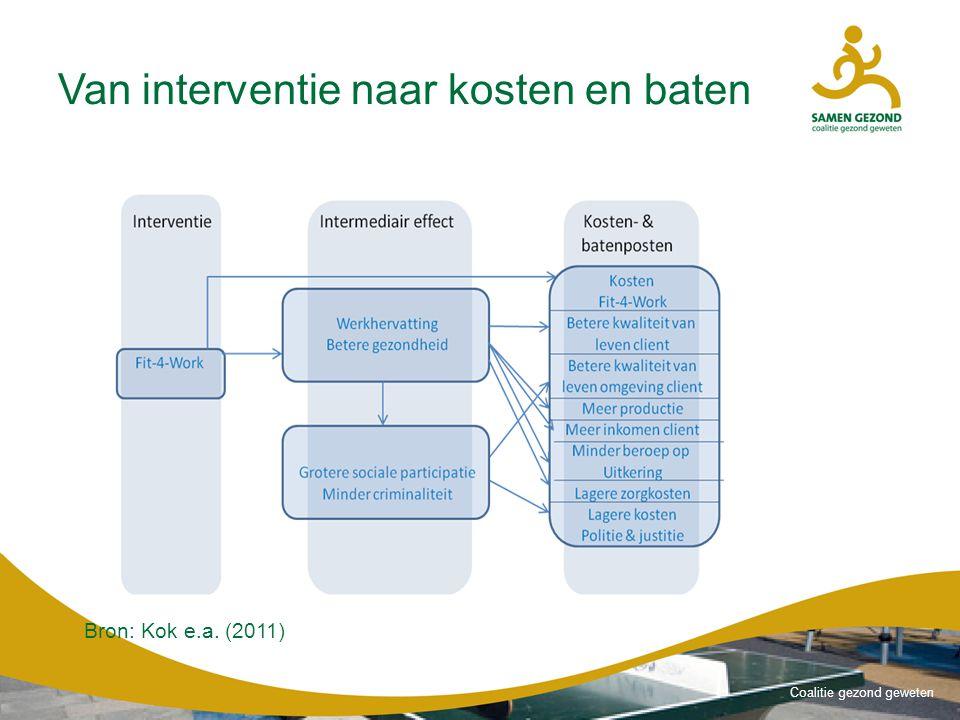 Coalitie gezond geweten Van interventie naar kosten en baten Bron: Kok e.a. (2011)