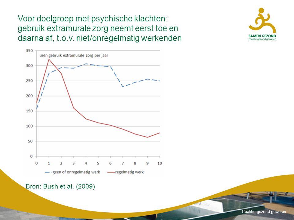 Coalitie gezond geweten Voor doelgroep met psychische klachten: gebruik extramurale zorg neemt eerst toe en daarna af, t.o.v.