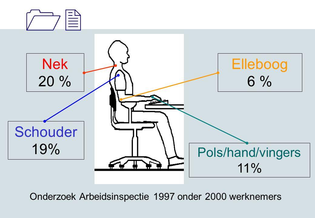 11 Nek 20 % Elleboog 6 % Schouder 19% Pols/hand/vingers 11% Onderzoek Arbeidsinspectie 1997 onder 2000 werknemers
