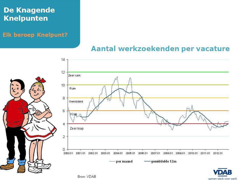 De Knagende Knelpunten Elk beroep Knelpunt? Aantal werkzoekenden per vacature Bron: VDAB
