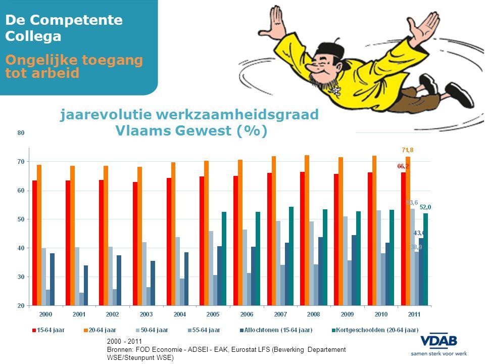 De Competente Collega Ongelijke toegang tot arbeid 2000 - 2011 Bronnen: FOD Economie - ADSEI - EAK, Eurostat LFS (Bewerking Departement WSE/Steunpunt WSE) jaarevolutie werkzaamheidsgraad Vlaams Gewest (%)