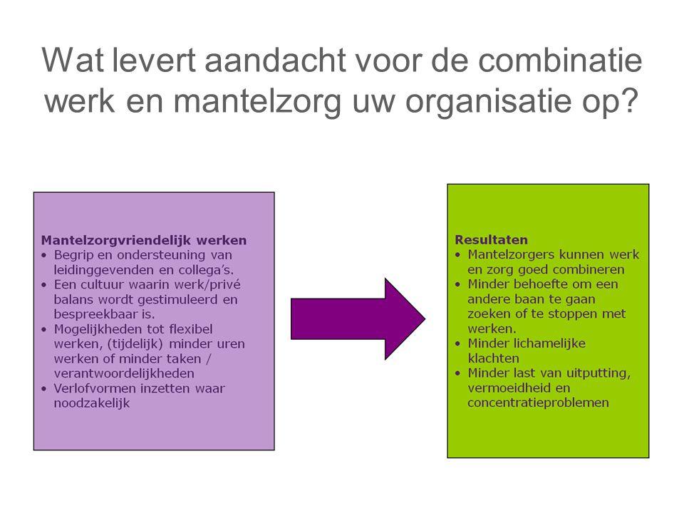 Wat levert aandacht voor de combinatie werk en mantelzorg uw organisatie op?