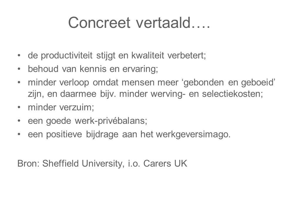 Concreet vertaald…. de productiviteit stijgt en kwaliteit verbetert; behoud van kennis en ervaring; minder verloop omdat mensen meer 'gebonden en gebo