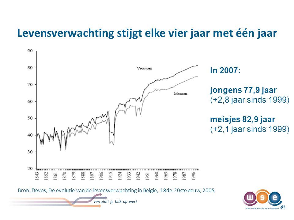 Levensverwachting stijgt elke vier jaar met één jaar Bron: Devos, De evolutie van de levensverwachting in België, 18de-20ste eeuw, 2005 In 2007: jongens 77,9 jaar (+2,8 jaar sinds 1999) meisjes 82,9 jaar (+2,1 jaar sinds 1999)