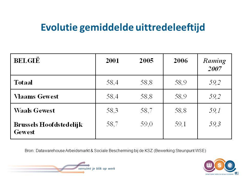 Evolutie gemiddelde uittredeleeftijd Bron: Datawarehouse Arbeidsmarkt & Sociale Bescherming bij de KSZ (Bewerking Steunpunt WSE)