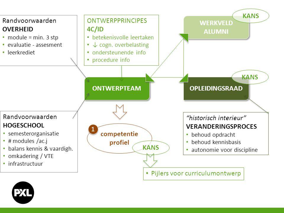 organisatie - werking maatschappij prof.