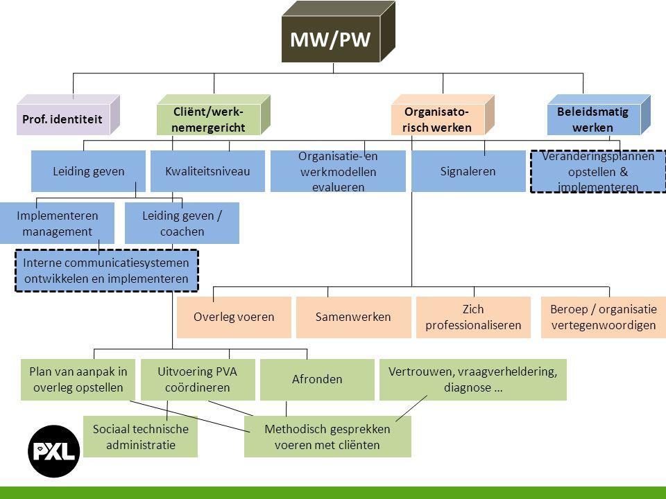Organisato- risch werken Cliënt/werk- nemergericht Prof. identiteit Afronden Beroep / organisatie vertegenwoordigen MW/PW Beleidsmatig werken Overleg