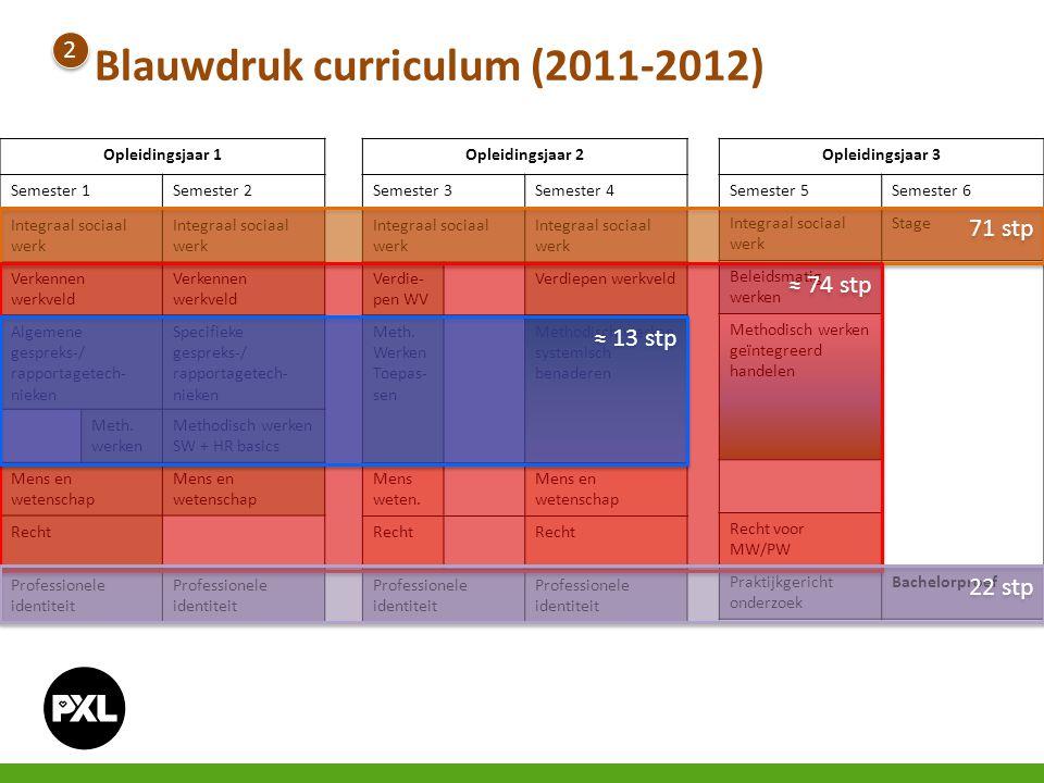 Opleidingsjaar 1 Semester 1Semester 2 Integraal sociaal werk Verkennen werkveld Algemene gespreks-/ rapportagetech- nieken Specifieke gespreks-/ rappo