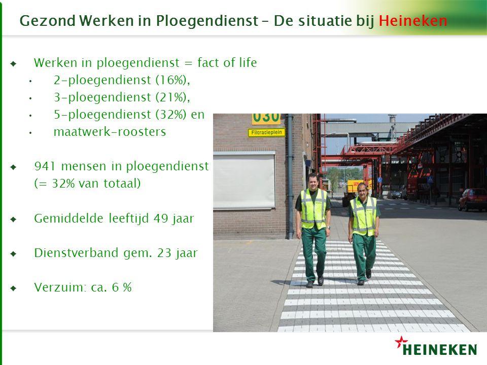 Gezond Werken in Ploegendienst – De situatie bij Heineken ♦ Werken in ploegendienst = fact of life 2-ploegendienst (16%), 3-ploegendienst (21%), 5-plo