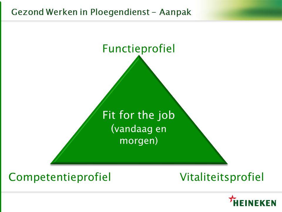 Gezond Werken in Ploegendienst - Aanpak Fit for the job ( vandaag en morgen) Fit for the job ( vandaag en morgen) Functieprofiel CompetentieprofielVitaliteitsprofiel