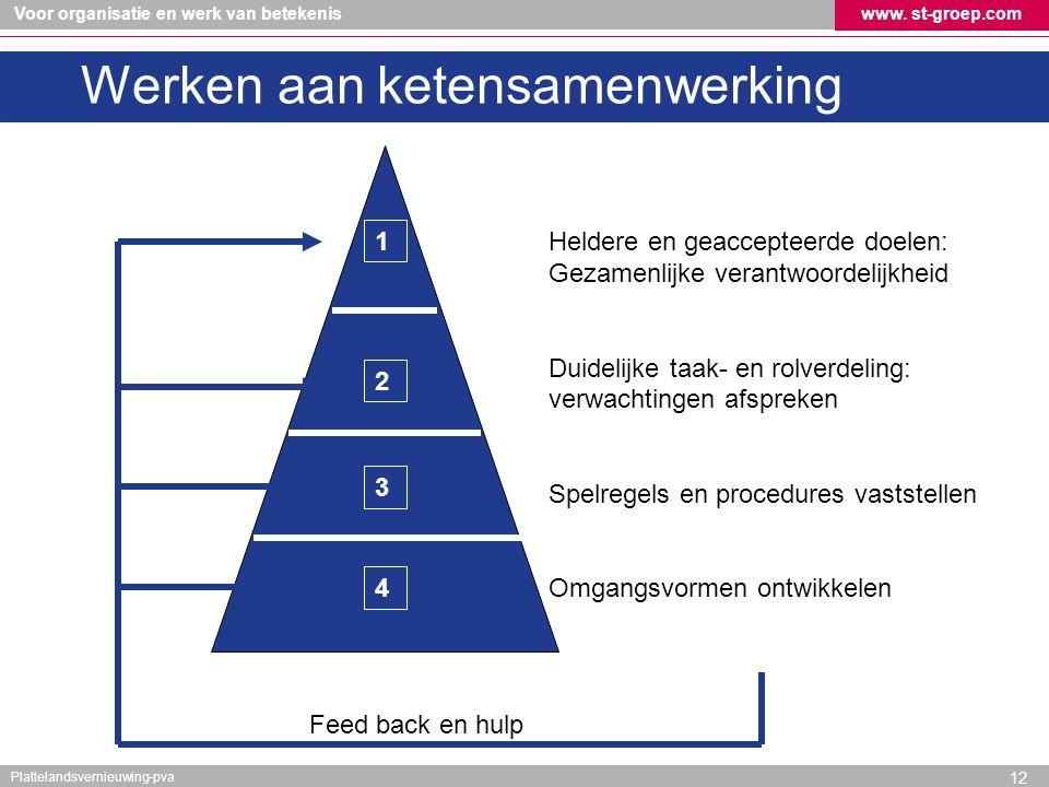 Voor organisatie en werk van betekeniswww. st-groep.com Plattelandsvernieuwing-pva 12 Heldere en geaccepteerde doelen: Gezamenlijke verantwoordelijkhe
