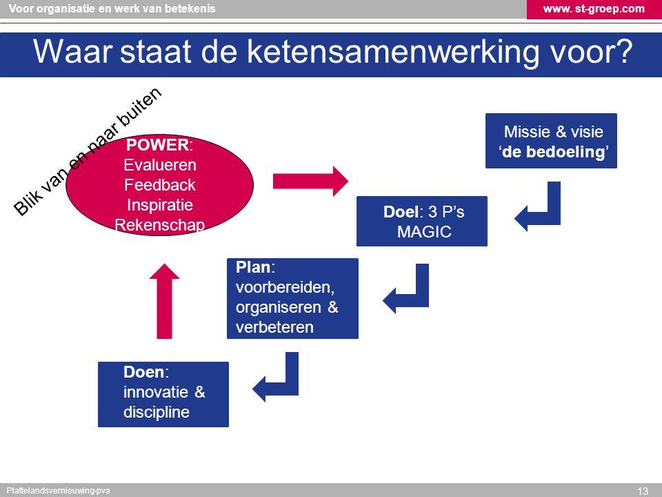 Voor organisatie en werk van betekeniswww. st-groep.com Plattelandsvernieuwing-pva Doen: innovatie & discipline Plan: voorbereiden, organiseren & verb