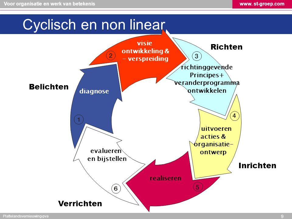 Voor organisatie en werk van betekeniswww. st-groep.com Plattelandsvernieuwing-pva 9 evalueren en bijstellen realiseren richtinggevende Principes+ ver