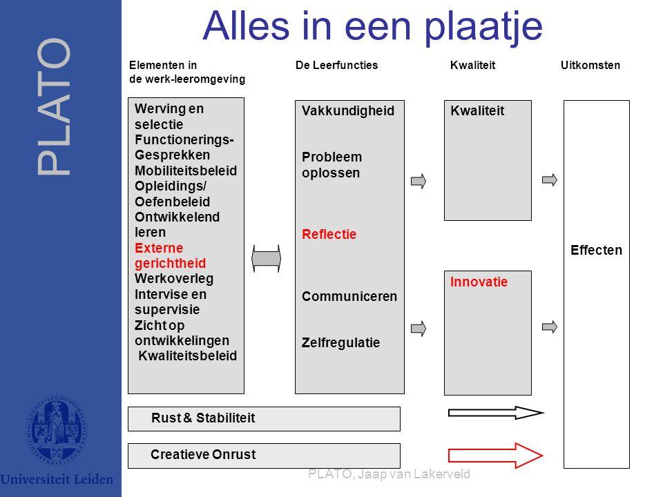 PLATO PLATO, Jaap van Lakerveld Elementen in De Leerfuncties Kwaliteit Uitkomsten de werk-leeromgeving Werving en selectie Functionerings- Gesprekken