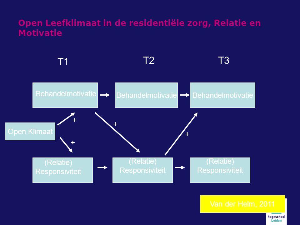 Open Leefklimaat in de residentiële zorg, Relatie en Motivatie (Relatie) Responsiviteit (Relatie) Responsiviteit Behandelmotivatie (Relatie) Responsiv