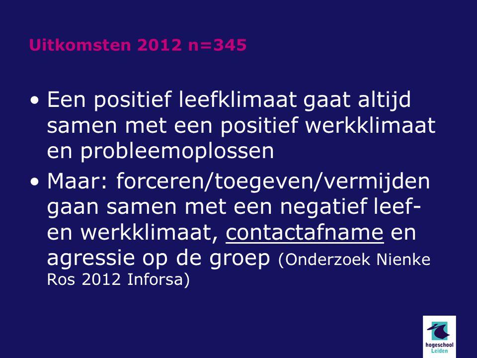 Uitkomsten 2012 n=345 Een positief leefklimaat gaat altijd samen met een positief werkklimaat en probleemoplossen Maar: forceren/toegeven/vermijden ga