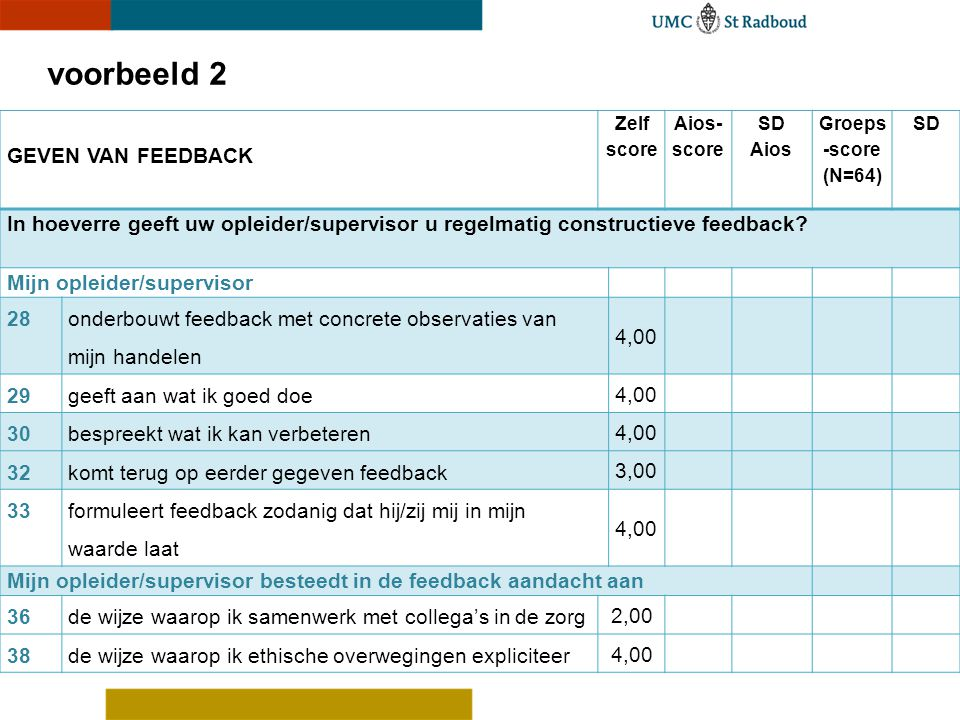 GEVEN VAN FEEDBACK Zelf score Aios- score SD Aios Groeps -score (N=64) SD In hoeverre geeft uw opleider/supervisor u regelmatig constructieve feedback