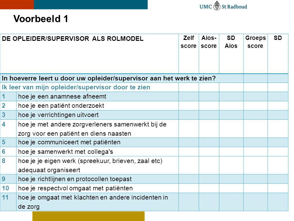 DE OPLEIDER/SUPERVISOR ALS ROLMODEL Zelf score Aios- score SD Aios Groeps score SD In hoeverre leert u door uw opleider/supervisor aan het werk te zie