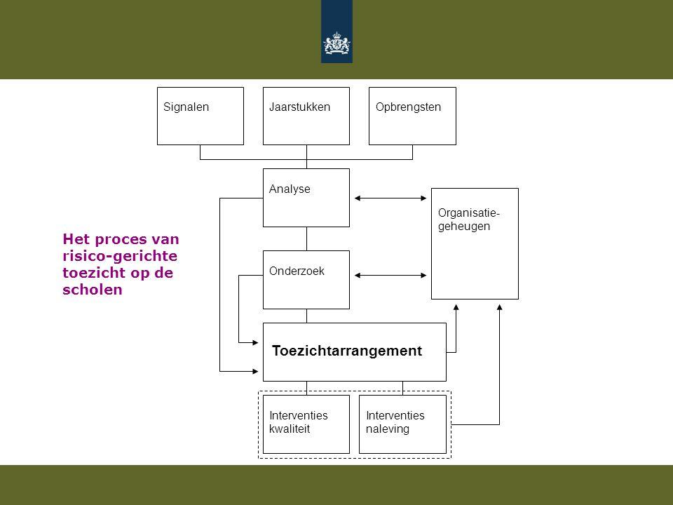 JaarstukkenOpbrengstenSignalen Organisatie- geheugen Analyse Interventies kwaliteit Onderzoek Toezichtarrangement Interventies naleving Het proces van