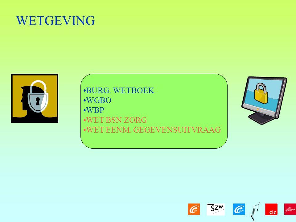 WETGEVING BURG. WETBOEK WGBO WBP WET BSN ZORG WET EENM. GEGEVENSUITVRAAG