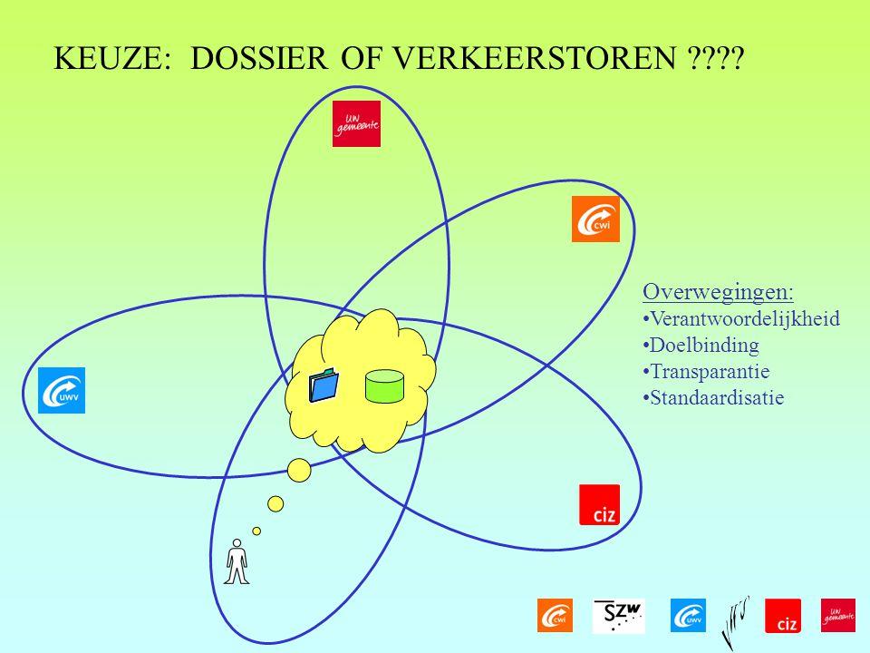 KEUZE: DOSSIER OF VERKEERSTOREN ???.